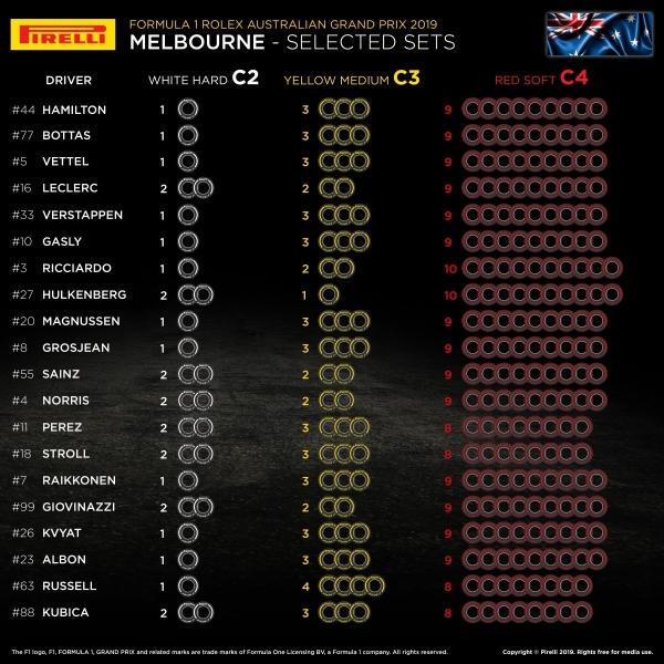 F1: un punto per giro più veloce, si parte da Gp Australia