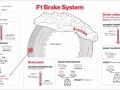 Brembo-braking-system-function-in-Formula-1