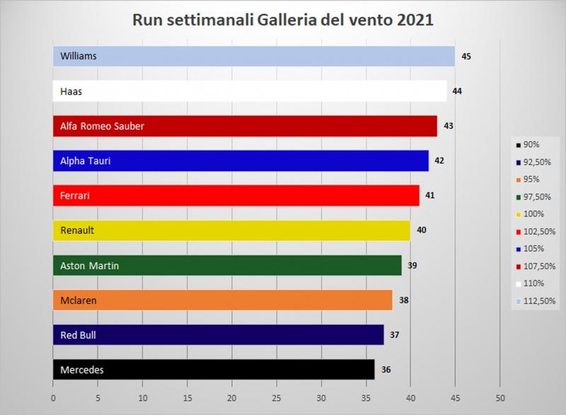 run-galleria-del-vento-settimanali-2021