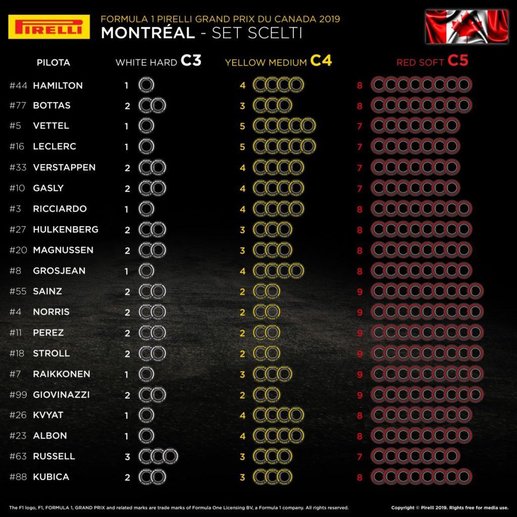 Canada Gp F1 2019 - Le scelte Pirelli dei piloti