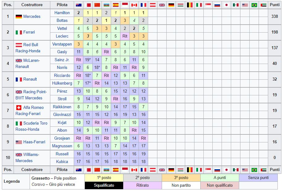 Classifica Mondiale Costruttori F1 2019 - Francia