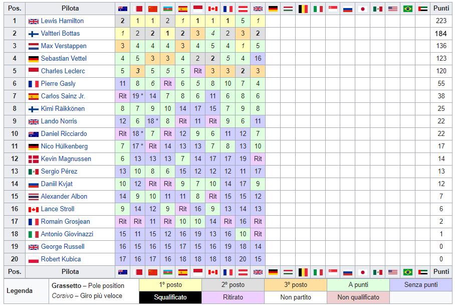 Classifica-Mondiale-Piloti-F1-2019  -Gran Bretagna