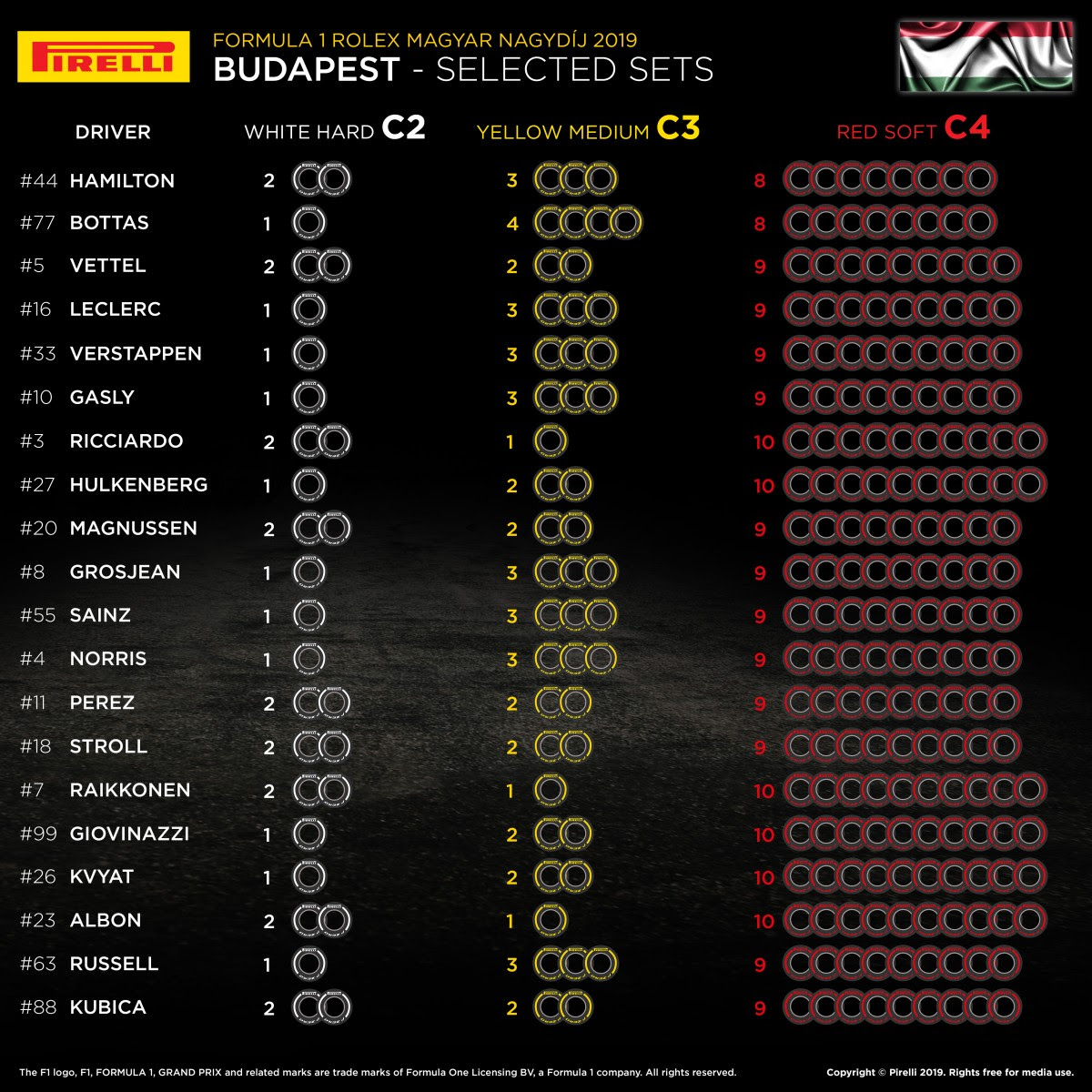 Budapest, libere 1: Hamilton davanti ma Verstappen e Vettel sono vicini