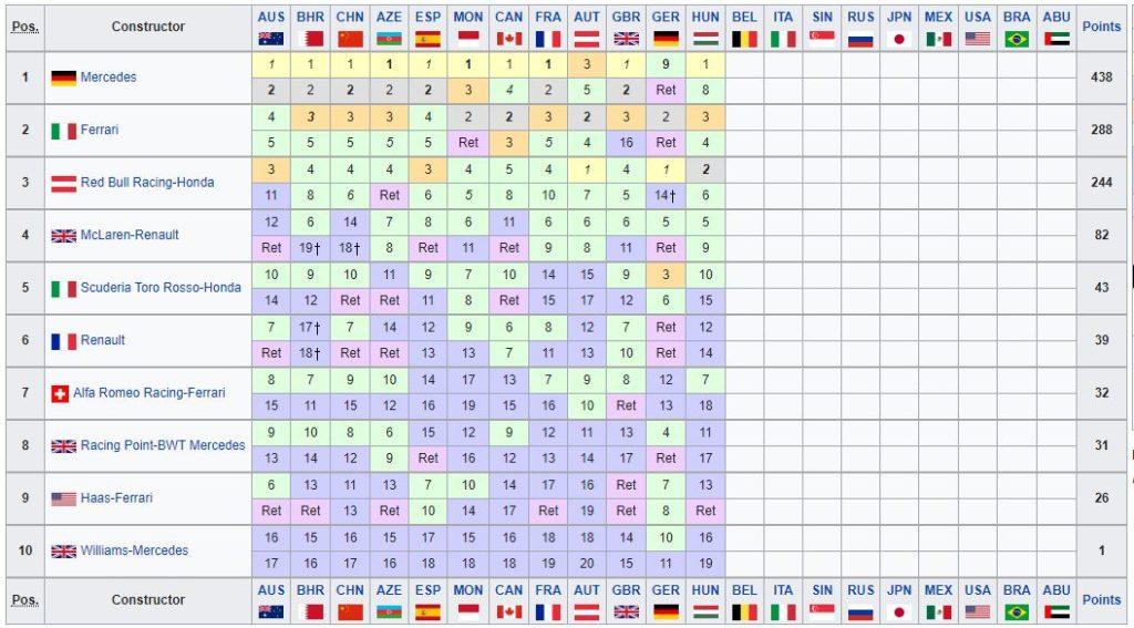 Classifica Mondiale Costruttori F1 2019 - Ungheria