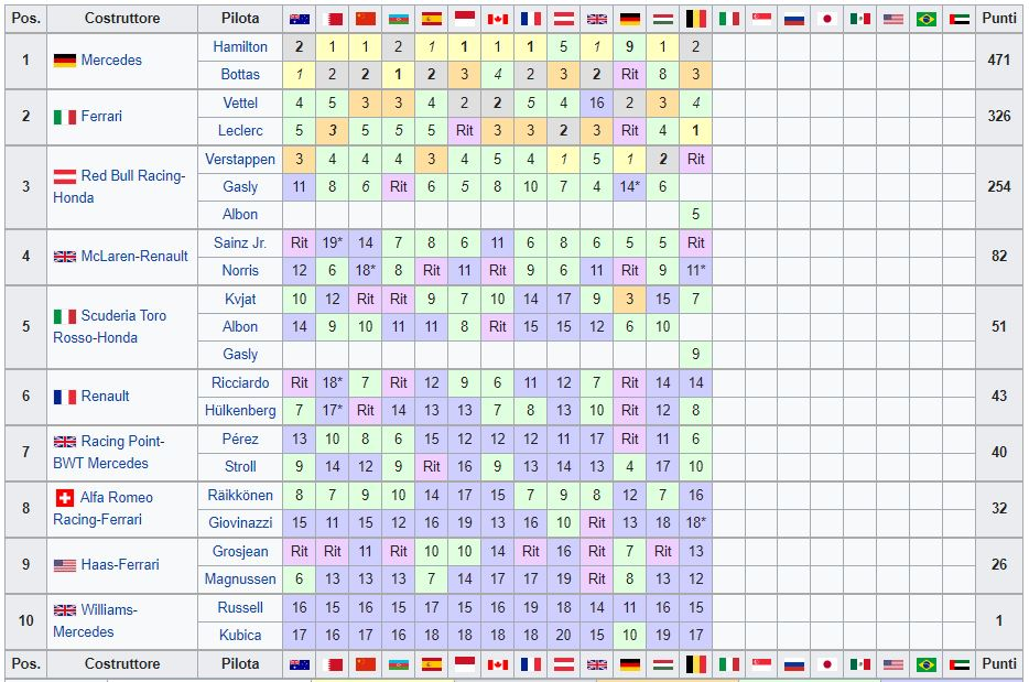 Classifica Mondiale Costruttori F1 2019 - Belgio