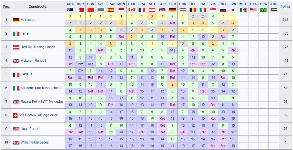 Classifica Mondiale Costruttori F1 2019 - Giappone