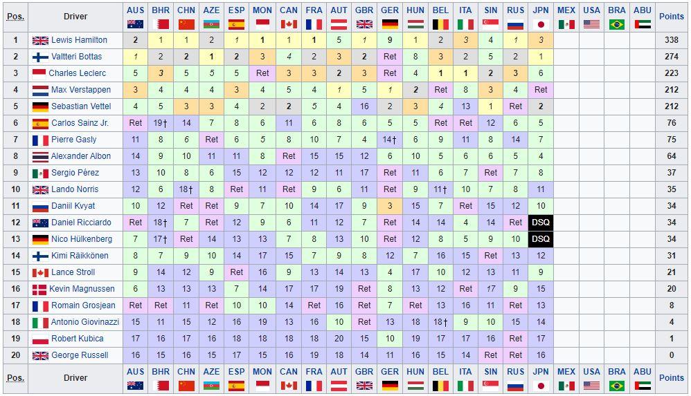 Classifica Mondiale Piloti F1 2019 - Giappone