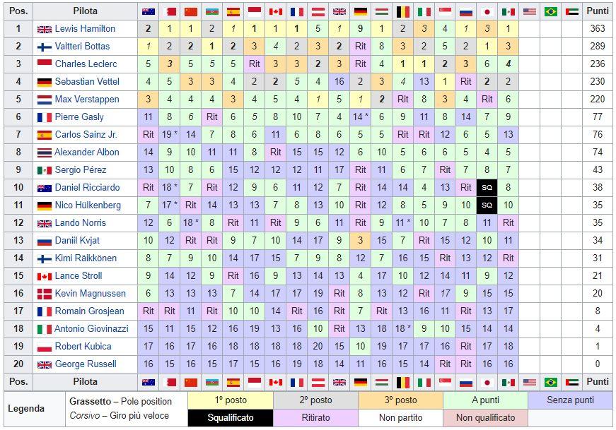 Classifica Mondiale Piloti F1 2019 - Messico