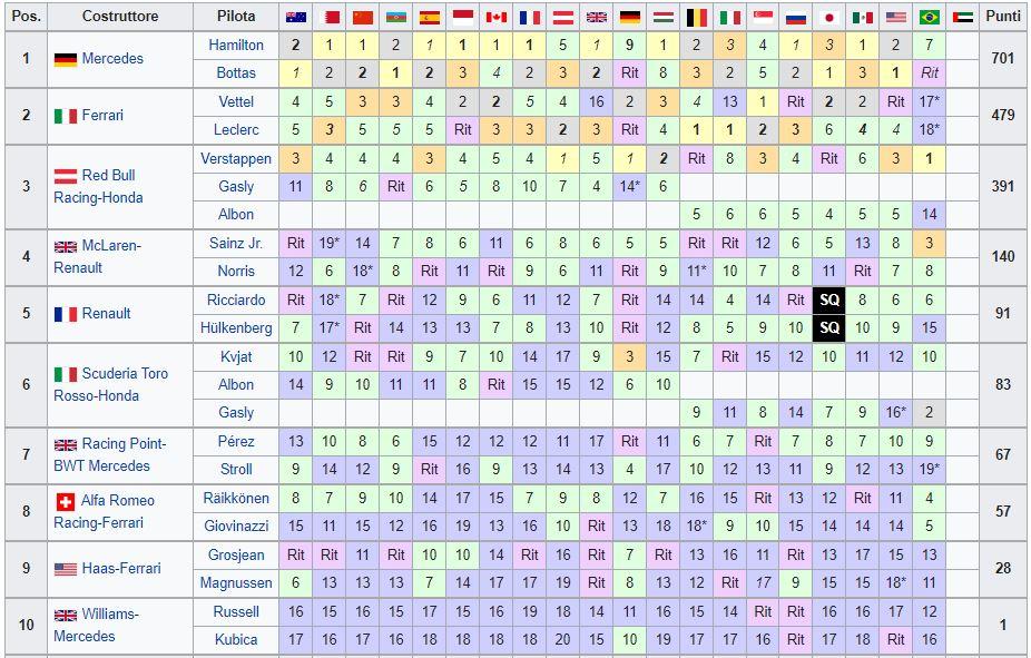 Classifica Mondiale Costruttori F1 2019 - Brasile