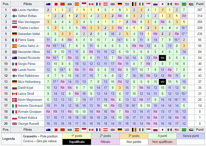 Classifica Mondiale Piloti F1 2019 - Brasile