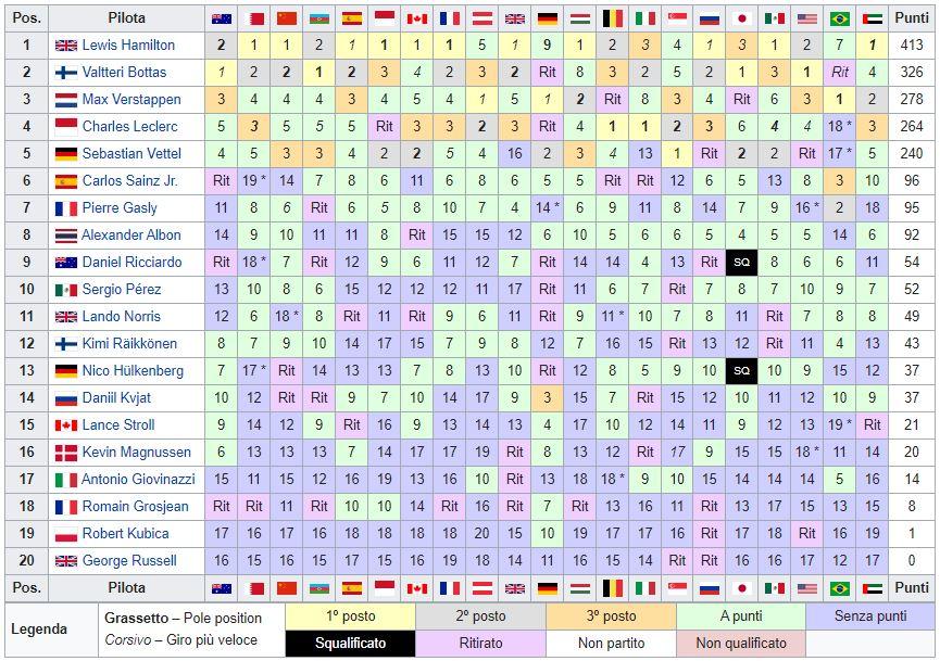 Classifica Mondiale Piloti F1 2019 - Finale