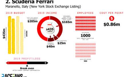 Ferrari budget 2019 - source: racefans.net