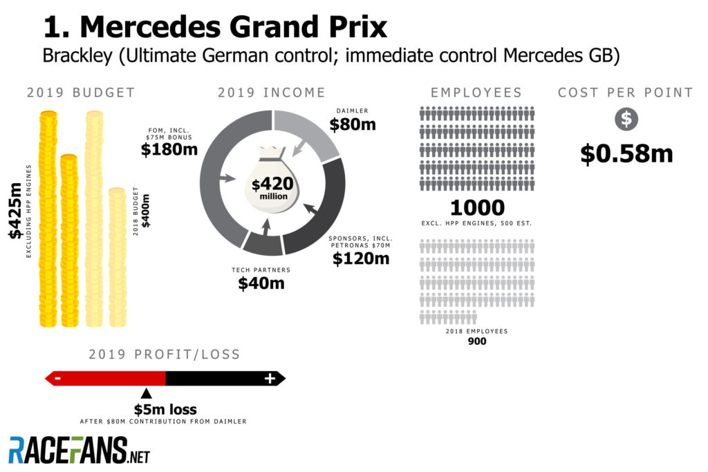 Mercedes budget 2019 - source: racefans.net
