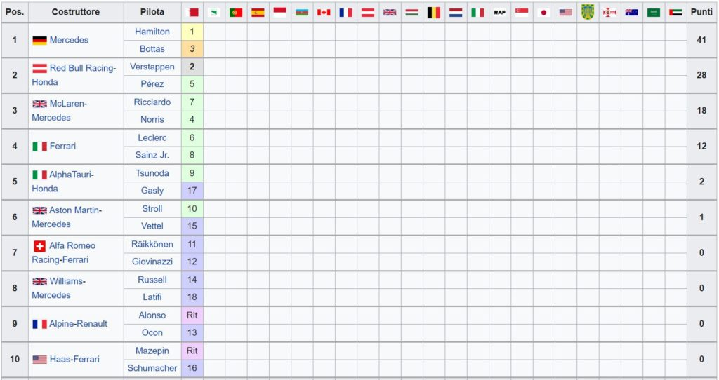 Classifica Mondiale Costruttori F1 2021 - Bahrain