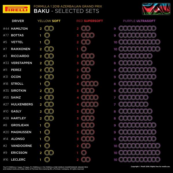 Ricciardo chiude davanti a tutti a Baku