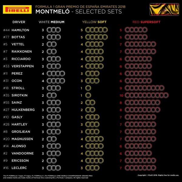 Gp di Spagna, Bottas il più veloce nelle prime libere, Vettel 3°