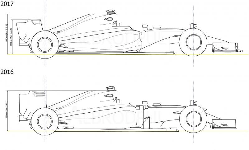 Tecnica F1 2017 | Come cambiano le Formula 1: l'analisi finale