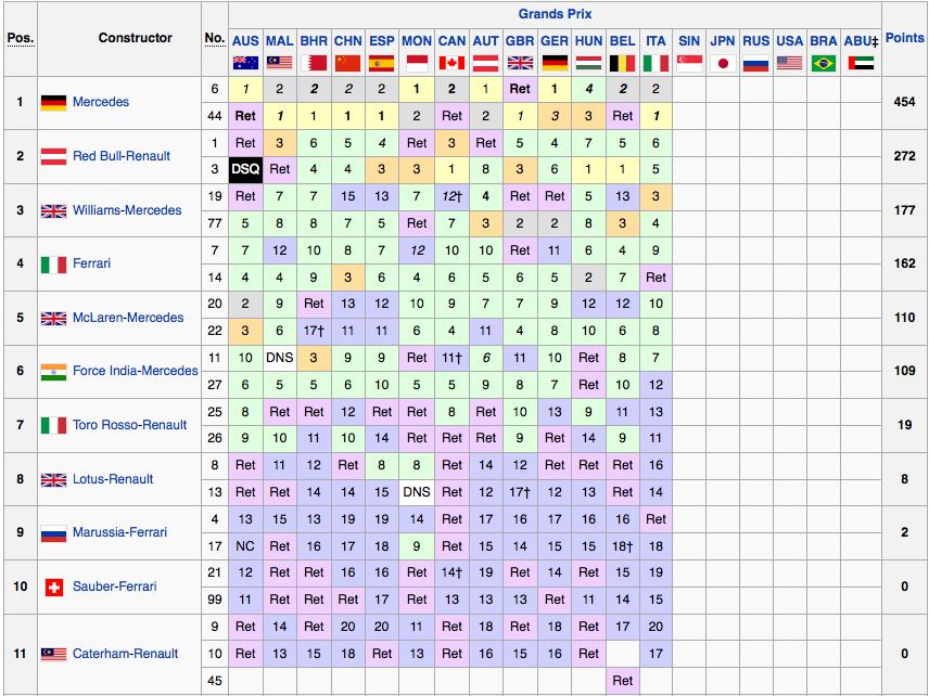 Classifica Mondiale Costruttori F1 2014