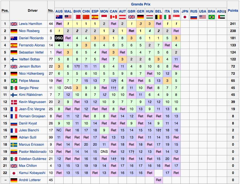 Classifica Mondiale Piloti F1 2014