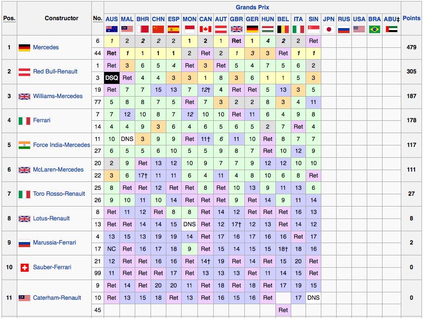 Classifica Mondiale Costruttori 2014