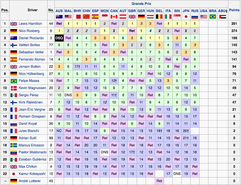 Classifiche F1 2014: Mondiale Piloti Formula 1