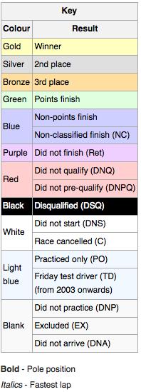 Classifiche F1 2015