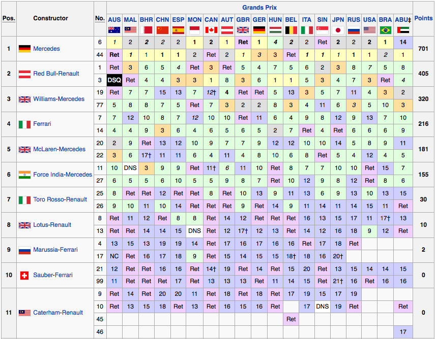 Classifica Mondiale Costruttori F1 2014 - Finale
