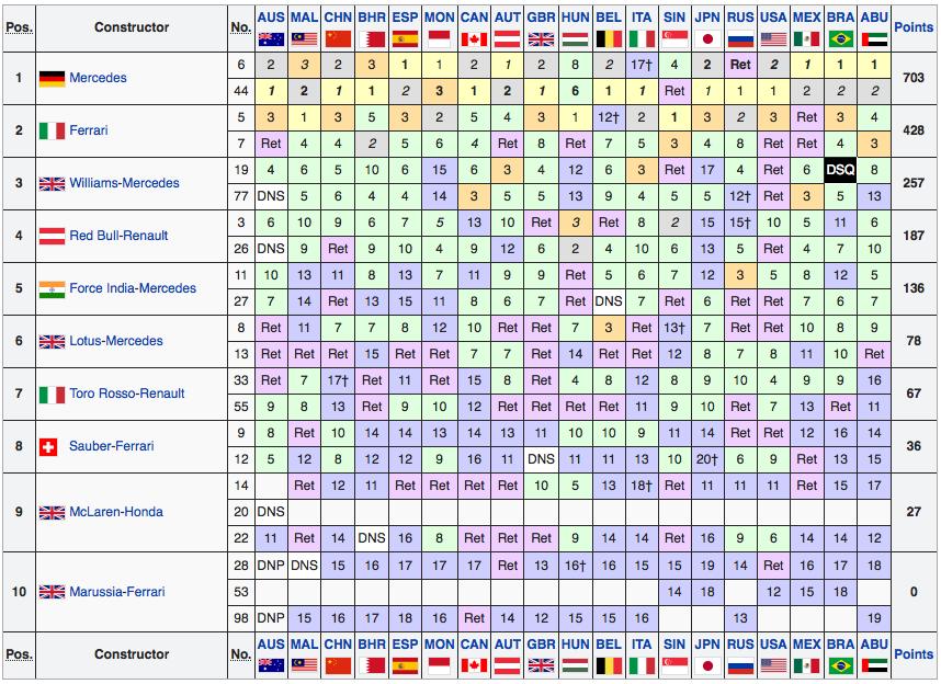 Classifica Mondiale Piloti F1 2015