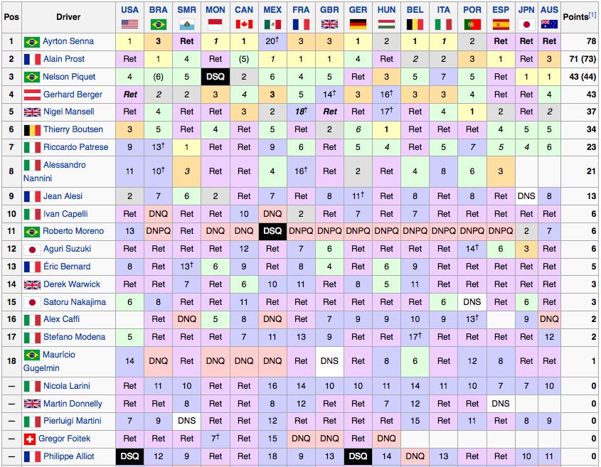 Classifiche F1 1990 Piloti