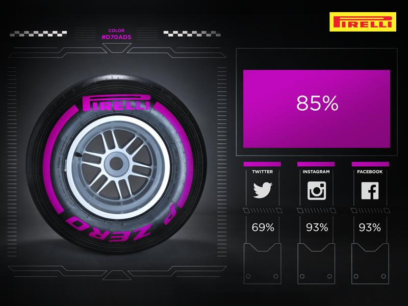 Pirelli F1 Ultrasoft purple