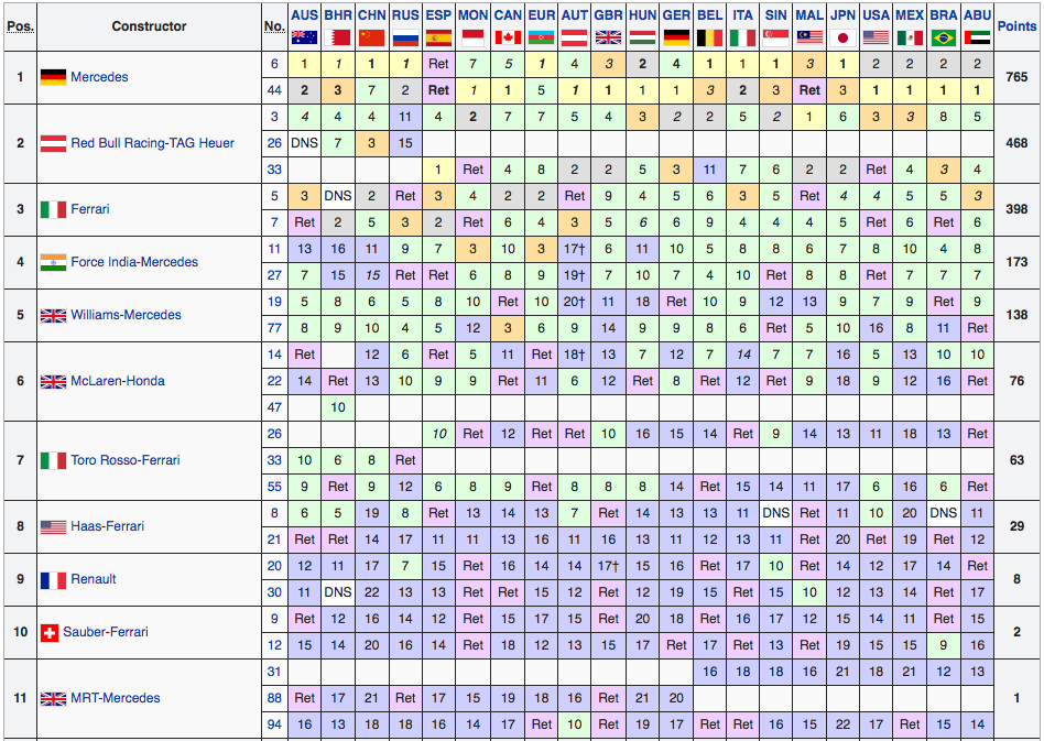 Classifica Mondiale Costruttori F1 2016 - Final