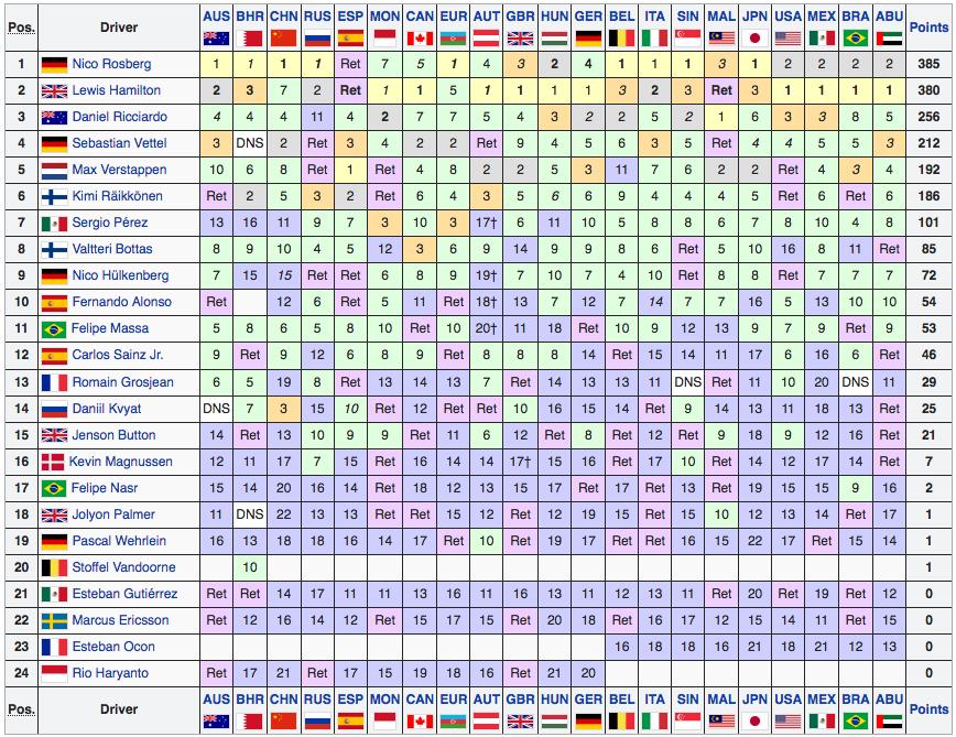 Classifica Mondiale Piloti F1 2016 - Final