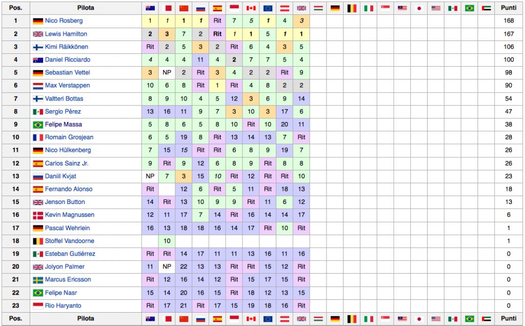 Classifica Mondiale Piloti F1 2016