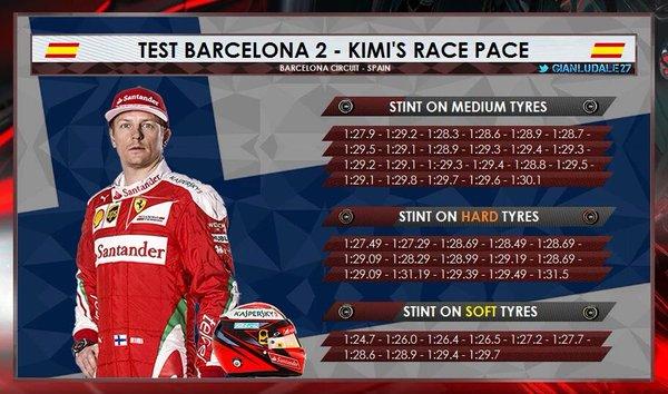 Kimi Race Pace