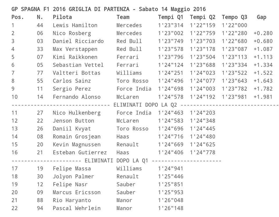 GP SPAGNA F1 - GRIGLIA DI PARTENZA 2016