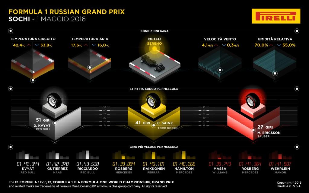 Pirelli F1 2016 Russia