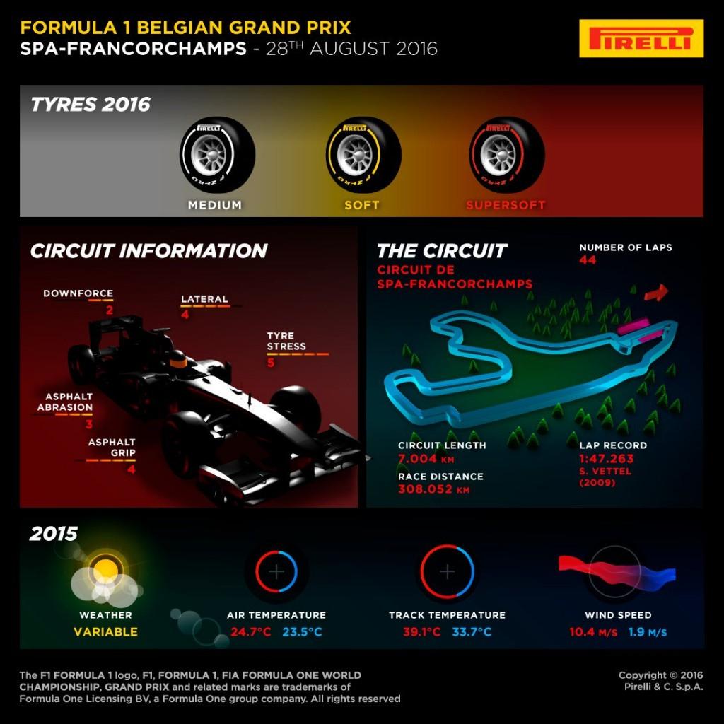 Pirelli_BelgianGP_F1