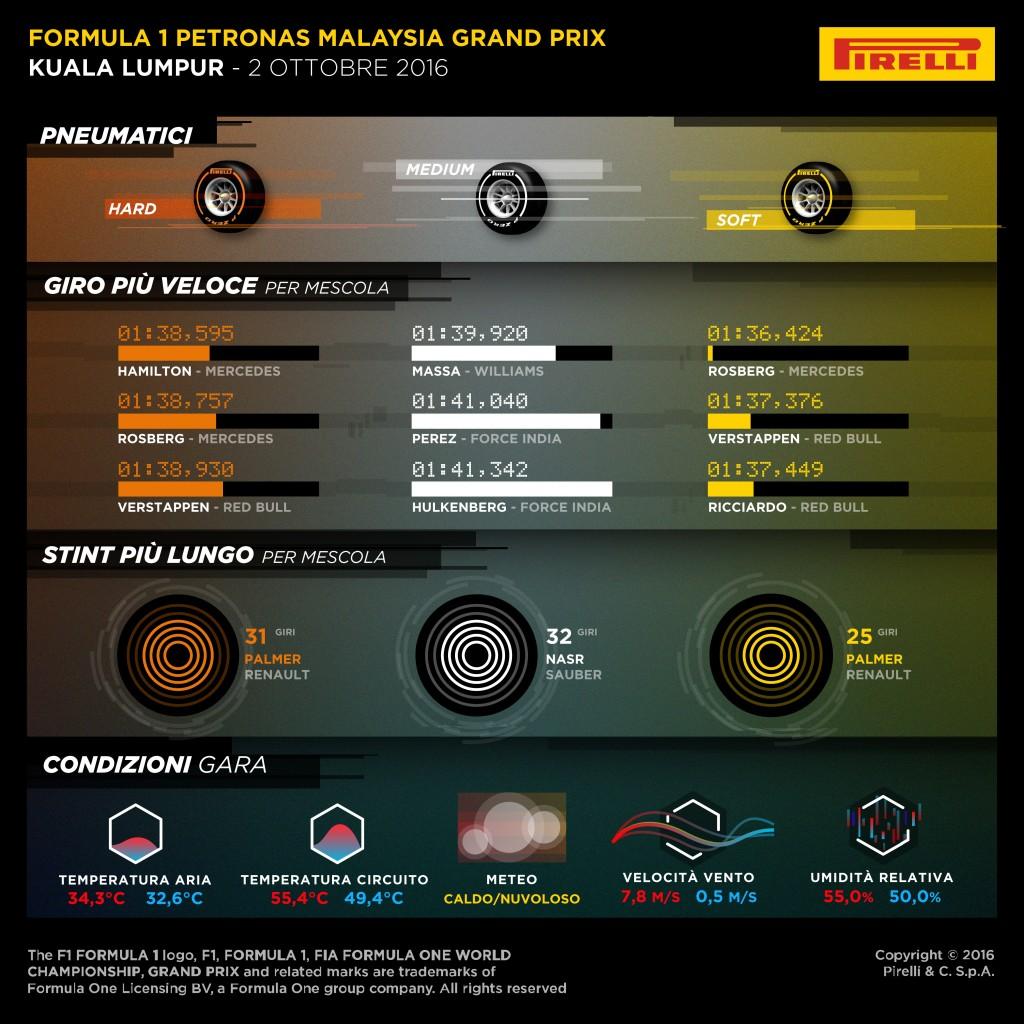 Malesia_F1_Pirelli_2