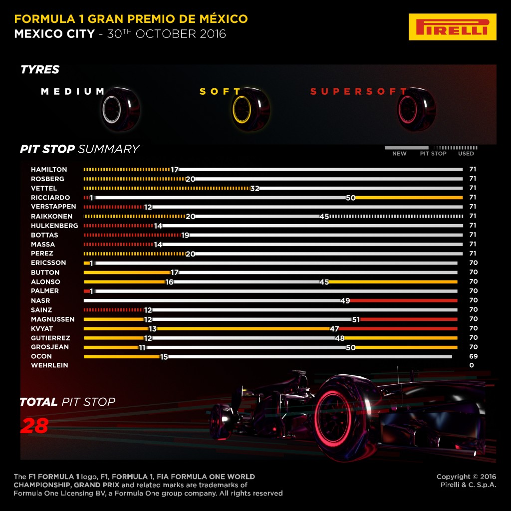 Mexico_GP_F1_Pirelli