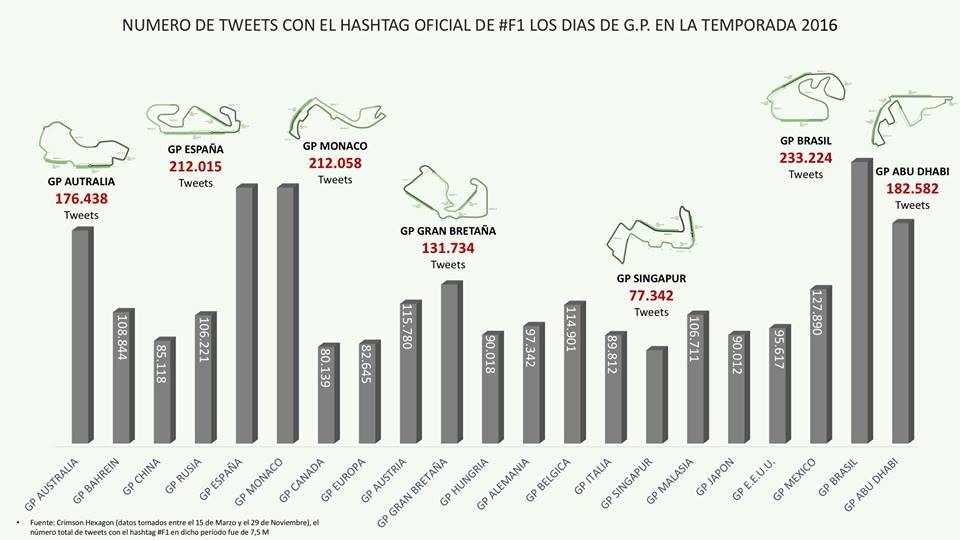 F1 su twitter
