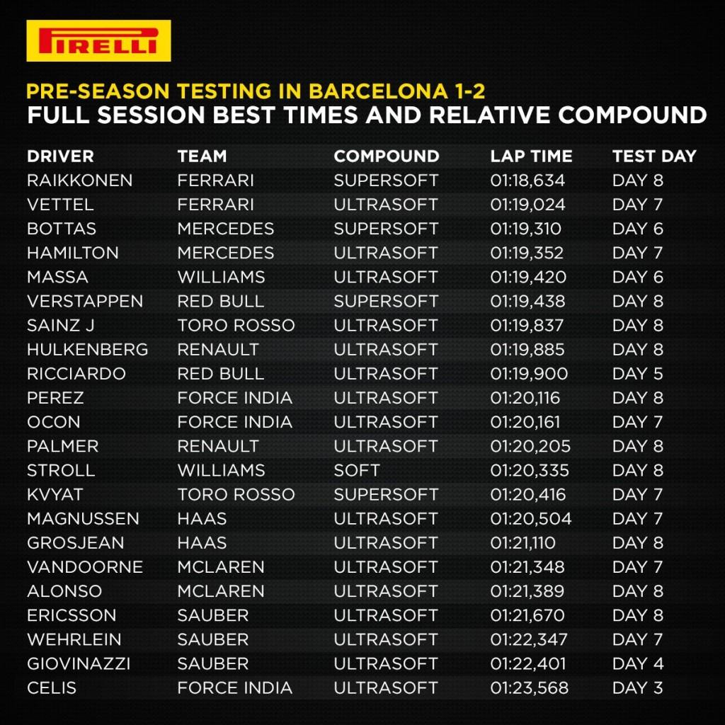 Pirelli-Best-Time-1-2-Test-F1-2017
