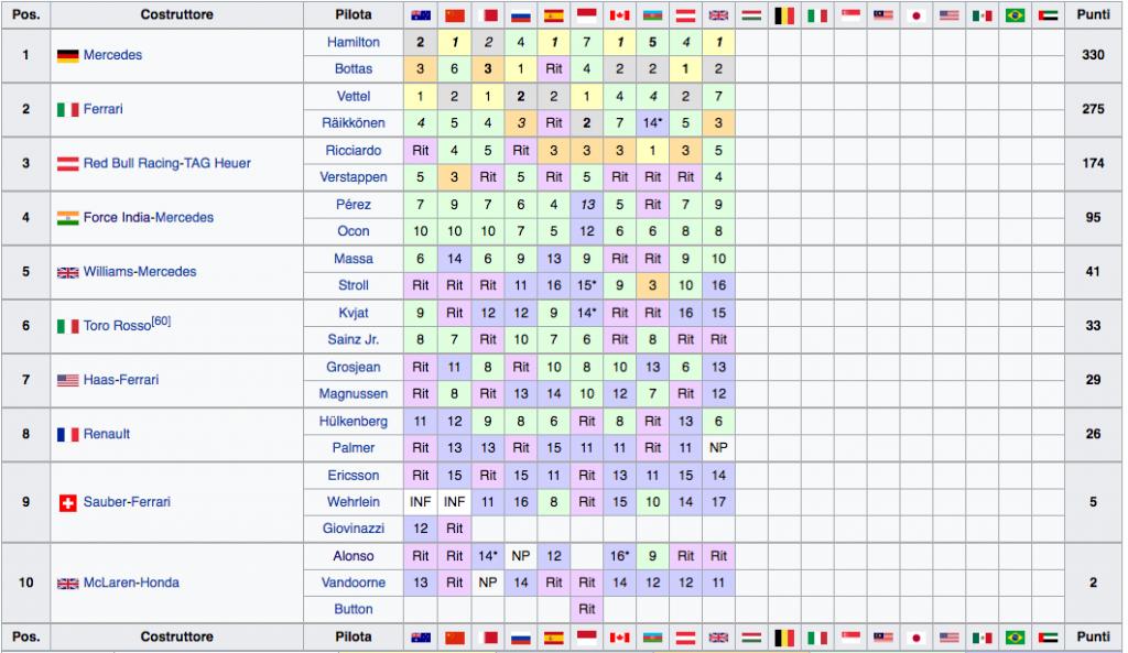 Classifica Mondiale Costruttori F1 2017 - Gran Bretagna
