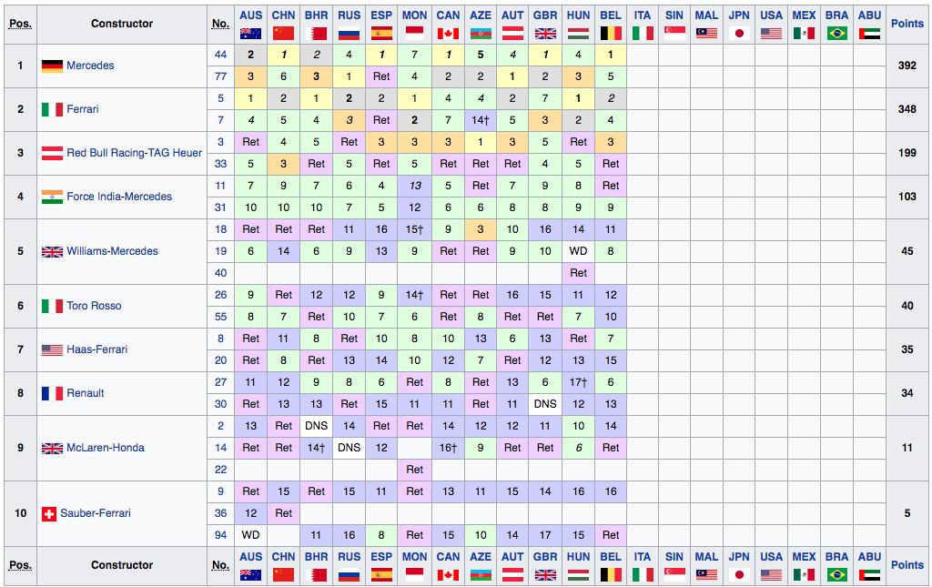 Classifica Mondiale Costruttori F1 2017 - Belgio