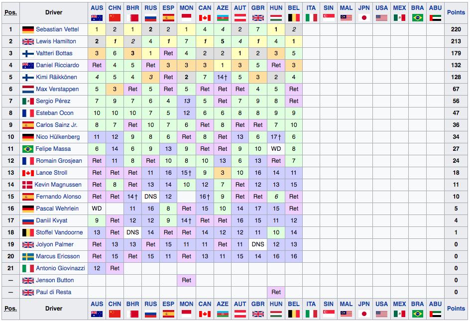 Classifica Mondiale Piloti F1 2017 - Belgio