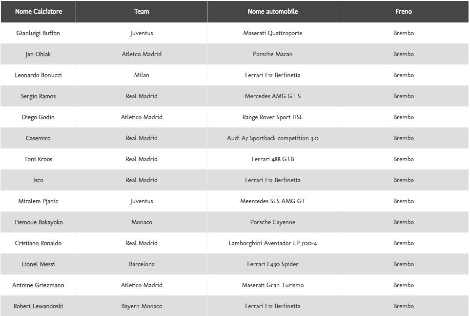 top 18 calciatori e rispettive vetture