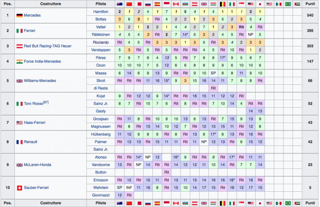 Classifica Mondiale Costruttori F1 2017 - Giappone