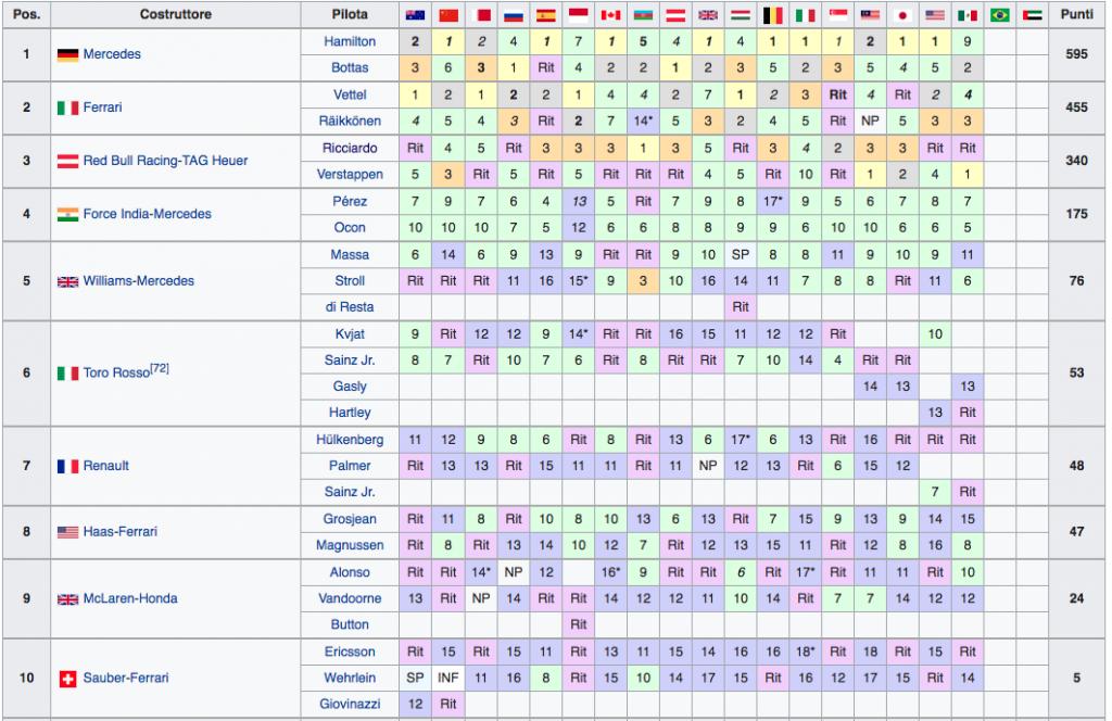 Classifica Mondiale Costruttori F1 2017 - Messico