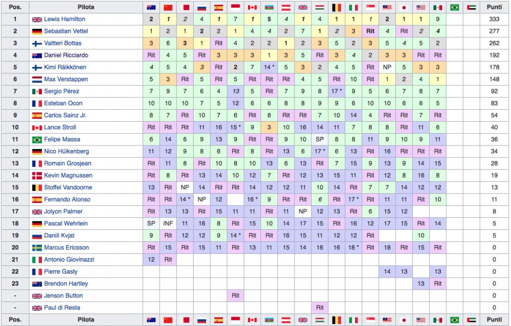 Classifica Mondiale Piloti F1 2017 - Messico