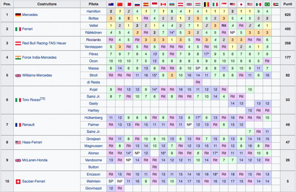 Classifica Mondiale Costruttori F1 2017 - Basile