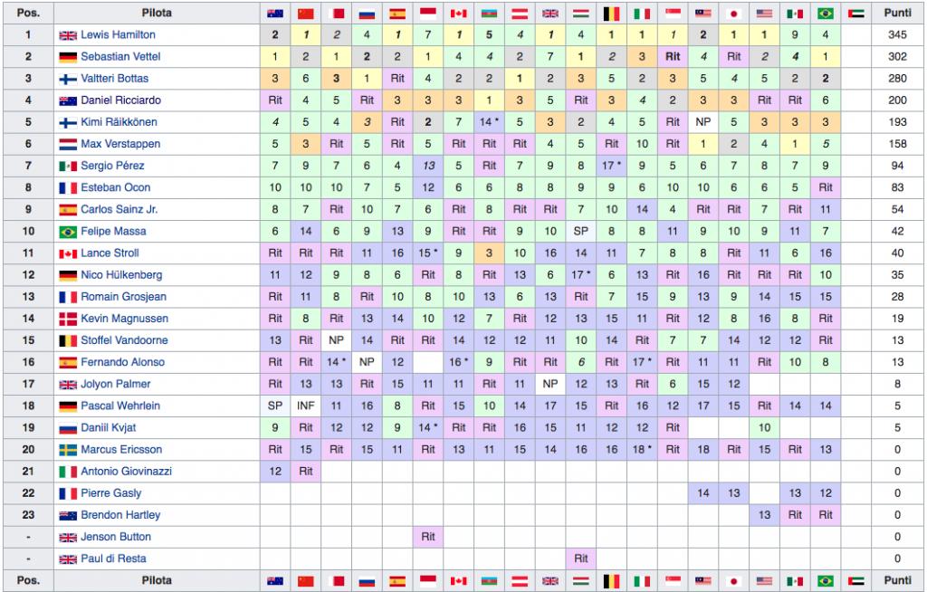 Classifica Mondiale Piloti F1 2017 - Basile